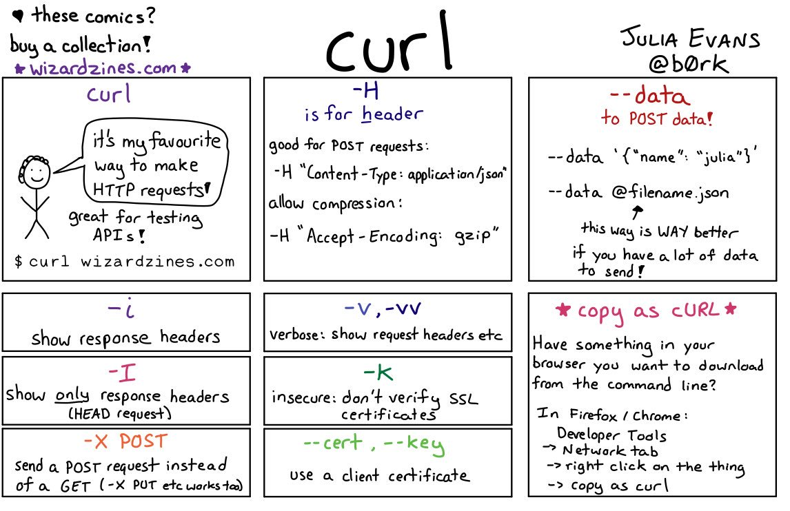 curl exercises - Julia Evans