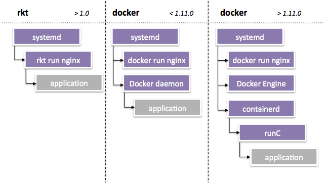 docker how to run container on another machine