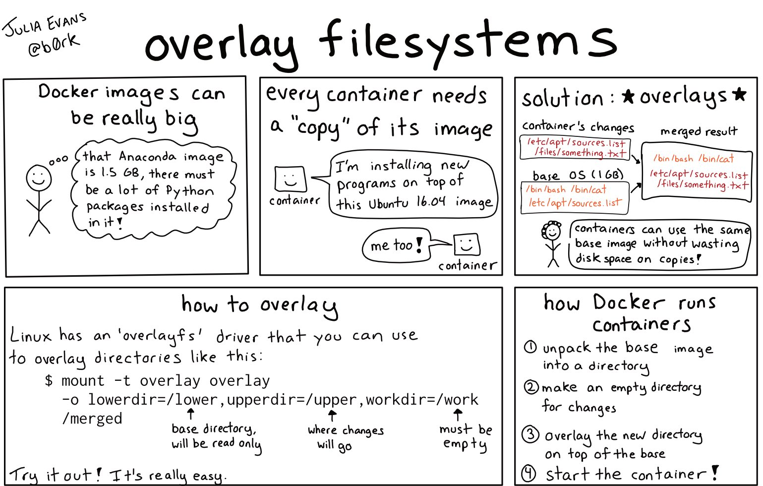 How containers work: overlayfs